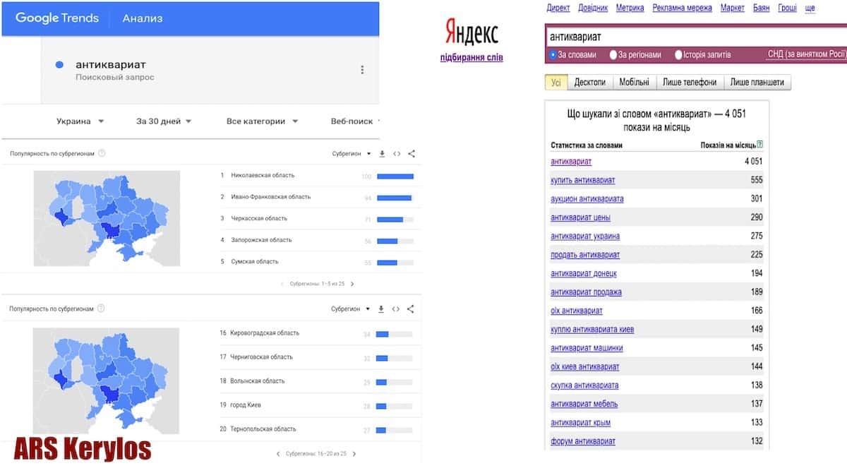 """Статистика поисковых запросов по слову """"антиквариат"""""""