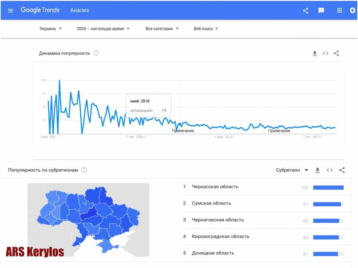 """Динамика популярности слова """"антиквариат"""""""